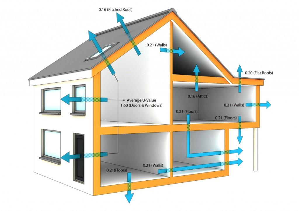 Ideal U-Values Of A Domestic Dwelling